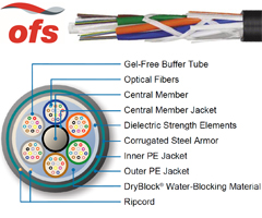OFS Fortex DT Cable