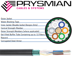 Prysmian FlexLink Armored Stranded Loose Tube Cable