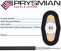 Prysmian ResiLink ADF All Dielectric Flat Drop Cable